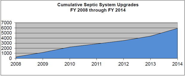 Cumulative Septic System Upgrades FY08-FY14