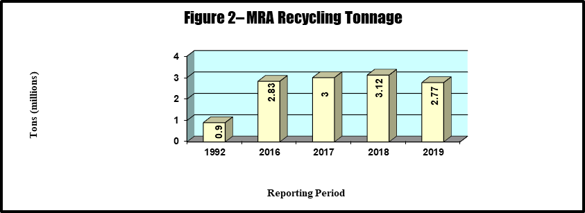 Figure 2 - MRA Recycling Tonnage