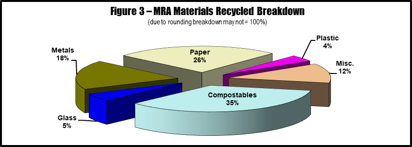 Figure 3 - MRA Materials Recycled Breakdown