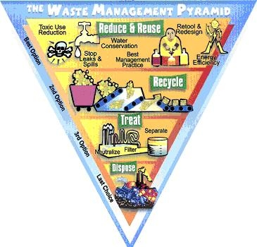 The waste management pyramid