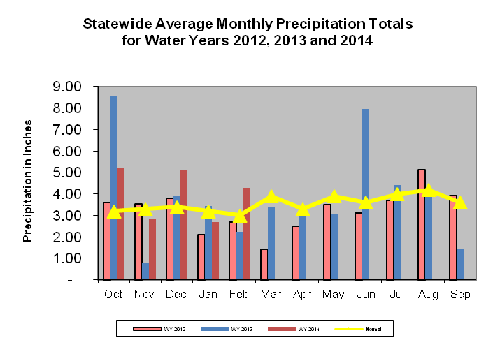 Statewide Average Monthly Precipitation Totals for Water Years 2011, 2012, 2013