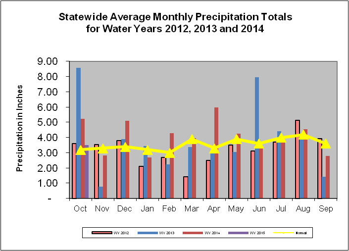 Statewide Average Monthly Precipitation Totals for Water Years 2012, 2013, 2014, and 2015