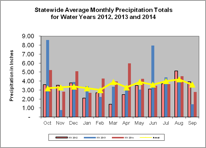 Statewide Average Monthly Precipitation Totals for Water Years 2012, 2013, 2014