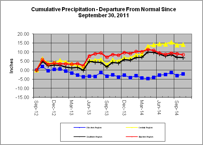 Cumulative Precipitation - Departure From Normal Since September 30, 2011