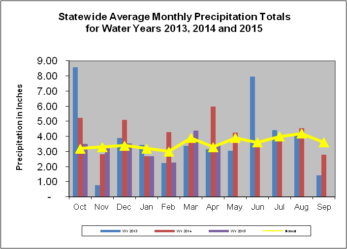 Statewide Average Monthly Precipitation Totals for Water Years 2013, 2014, and 2015