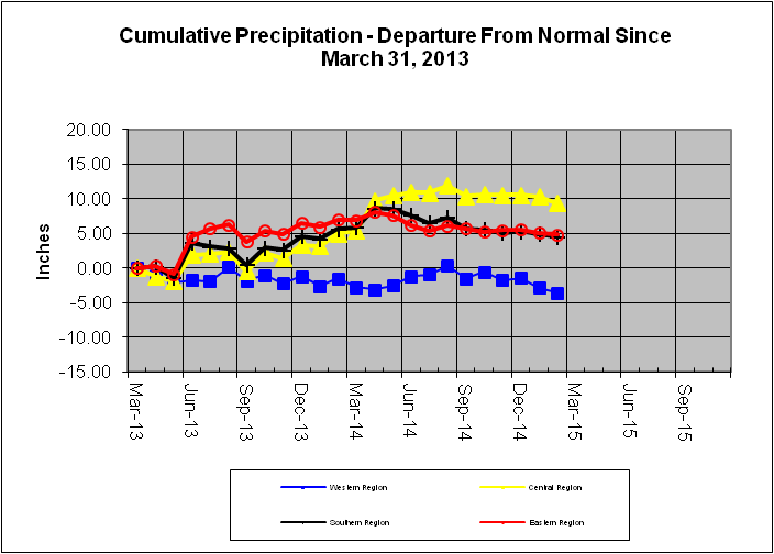 Cumulative Precipitation - Departure From Normal Since March 31, 2013