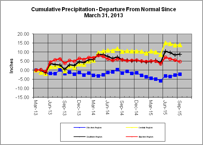 Cumulative Precipitation - Departure From Normal Since May 31, 2013