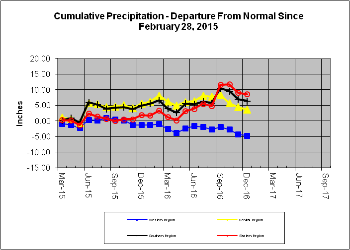 Cumulative Precipitation - Departure From Normal Since March 31, 2014