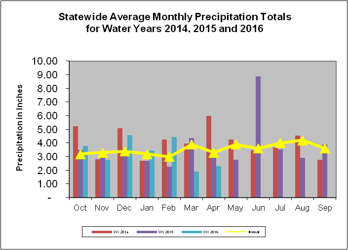 Statewide Average Monthly Precipitation Totals for Water Years 2014, 2015, and 2016