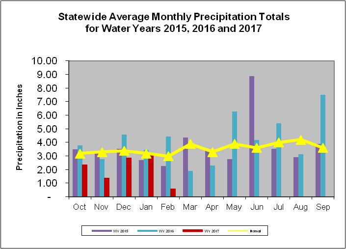 Statewide Average Monthly Precipitation Totals for Water Years 2015, 2016, and 2017