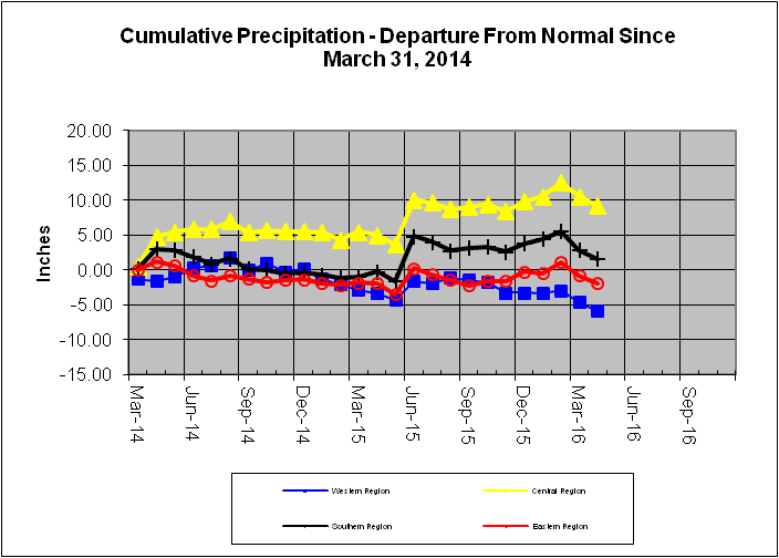 Cumulative Precipitation - Departure From Normal Since May 31, 2014