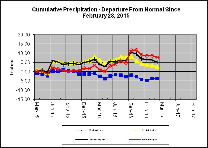 Cumulative Precipitation - Departure From Normal Since February 28, 2015