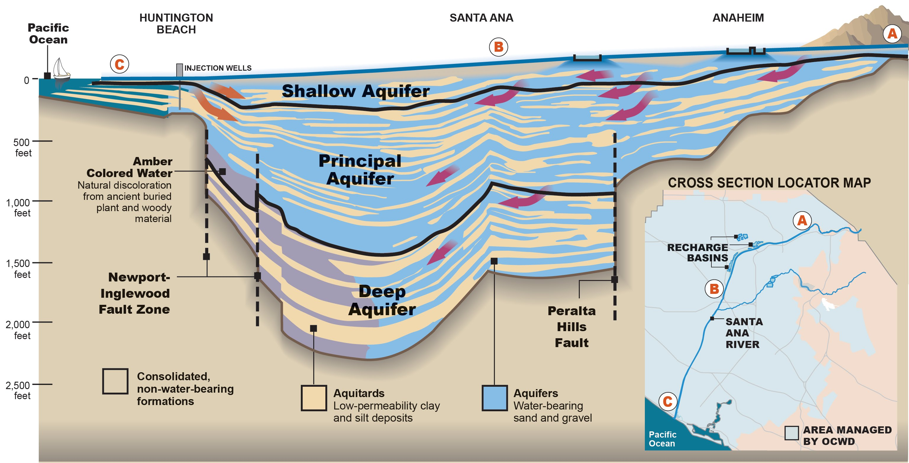 Orange County Groundwater Recharge Diagrams