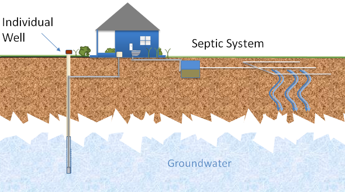 Illustration of septic system