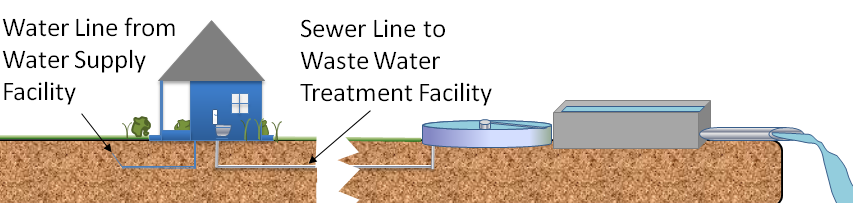 Illustration of sewer system